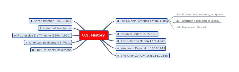 American History mind map